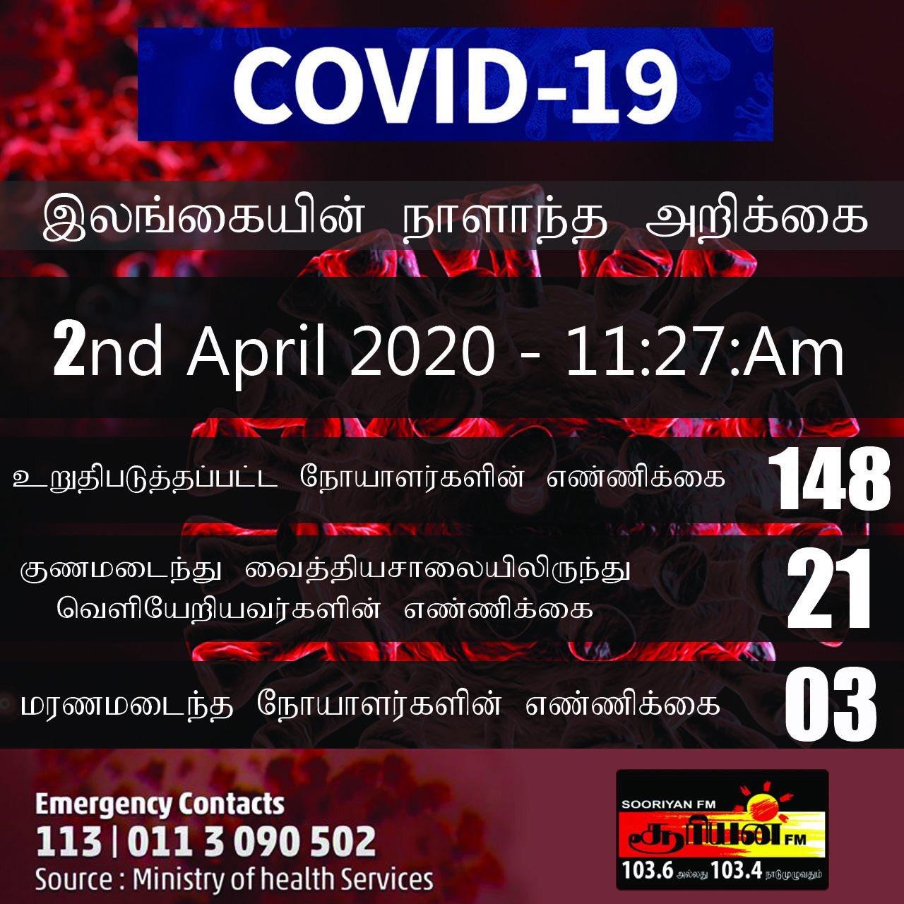 இலங்கையில் கொரோனா தொற்றின்  தற்போதைய நிலவரம் #COVIDー19 #COVID19LK #lka #SriLanka